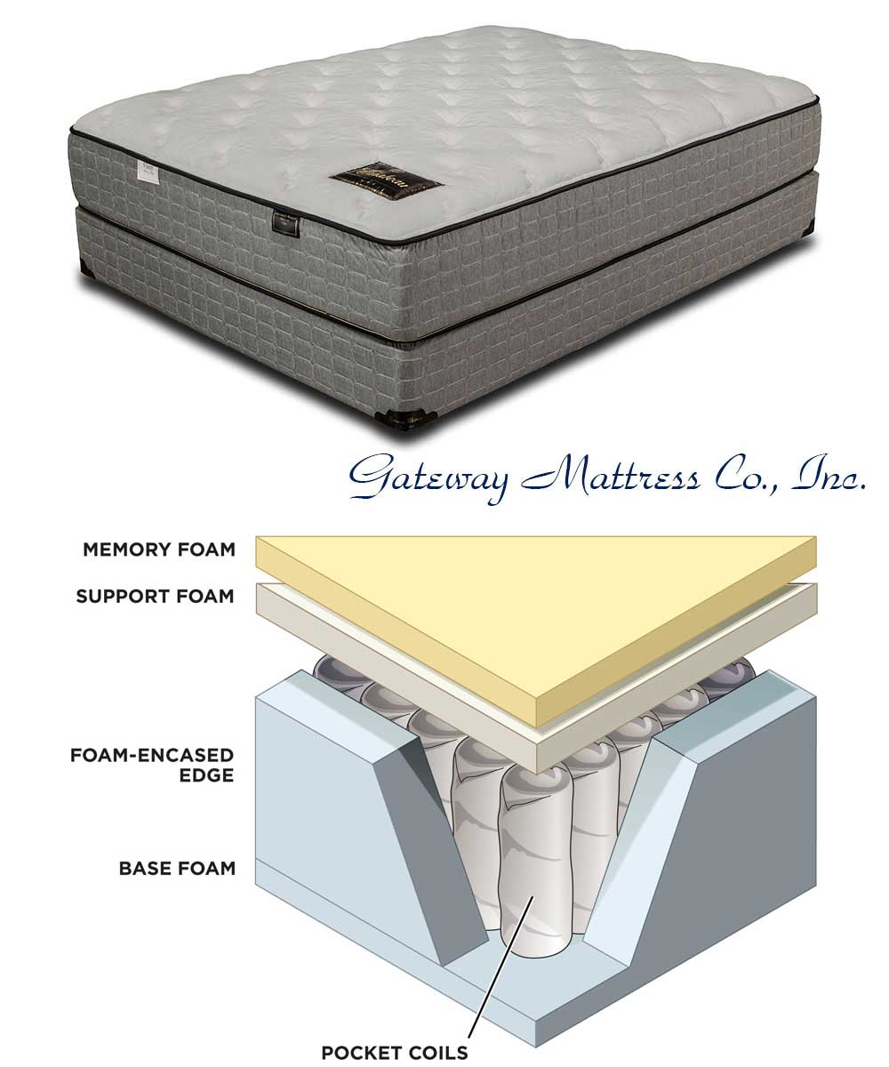 Premium Mattresses Made By Gateway Mattress Company